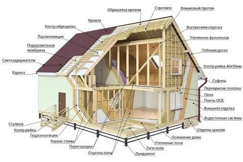 Какая технология строительства дома, подойдет вам лучше всего — какую выбрать?