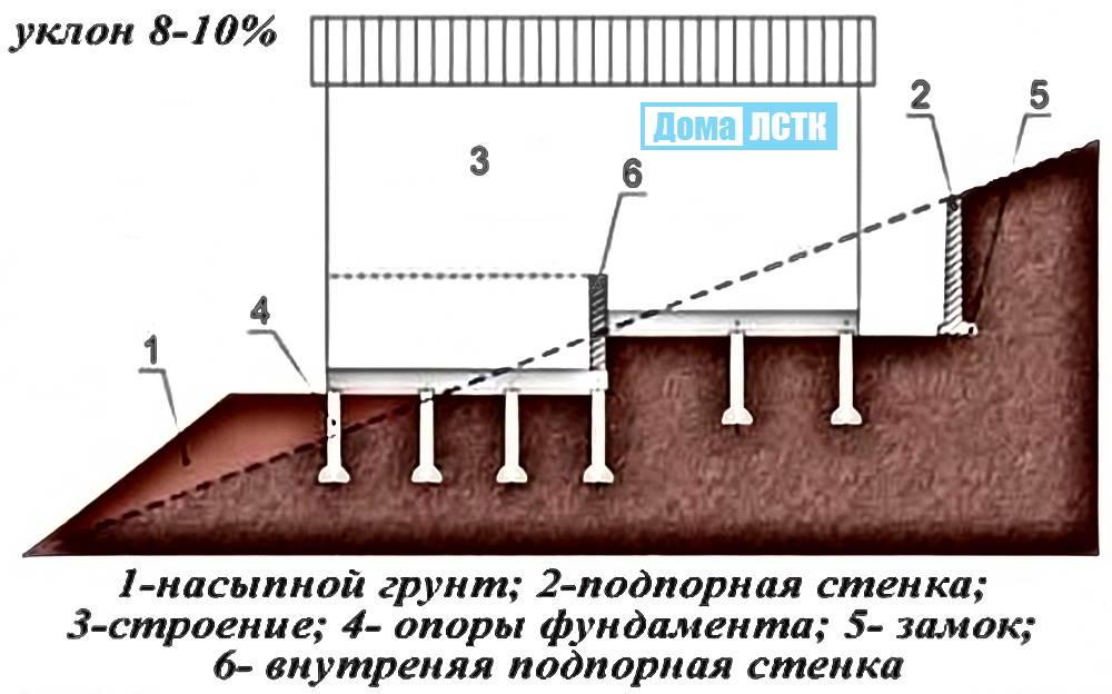 Построить дом на склоне в Сочи